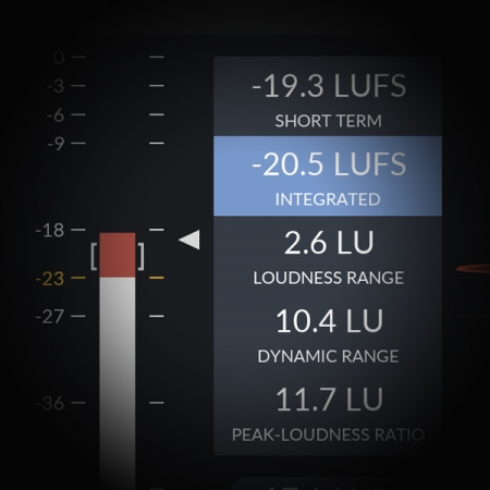 Gain Staging using True Peak Meters screen shows an image of a lufs meter