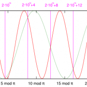 Fixed and Floating Points screens shows a diagram displaying aliasing