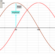 Sinusodial Creation and Simple Harmonic Motion screen shows a graph of two signals out of phase