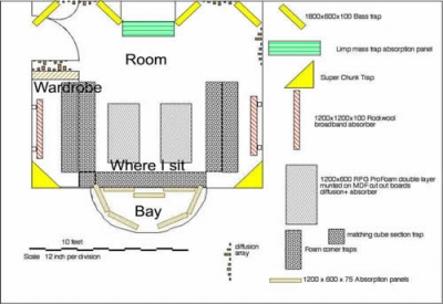 Home Studio DIY Acoustic Treatment - Part 3 screen shows the diagram for the room design