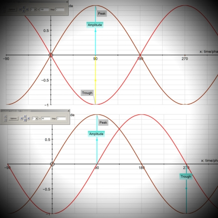 Total and Partial Phase cancellation screen shows the behaviour of sine waves on a graph
